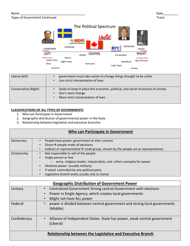 Different Types of Government Worksheet- graphic organizer ...