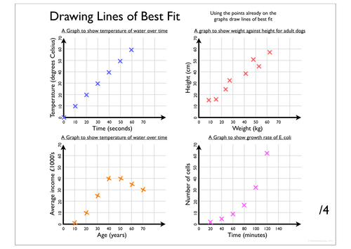 Line Of Best Fit By Rahmich Teaching Resources Tes