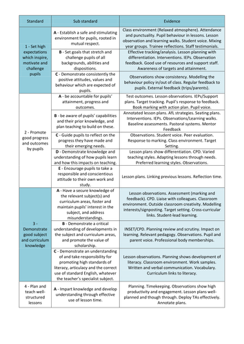 Qts standards examples