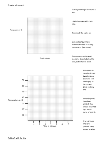 How to draw a line graph