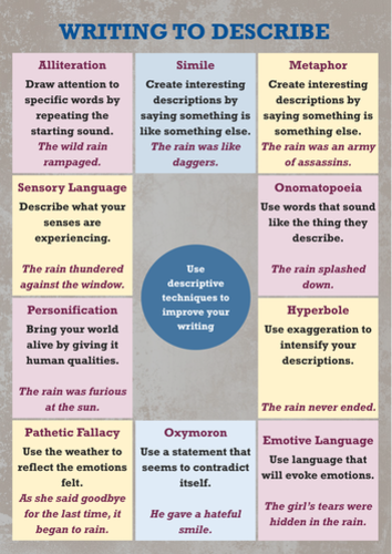 how to describe something in writing