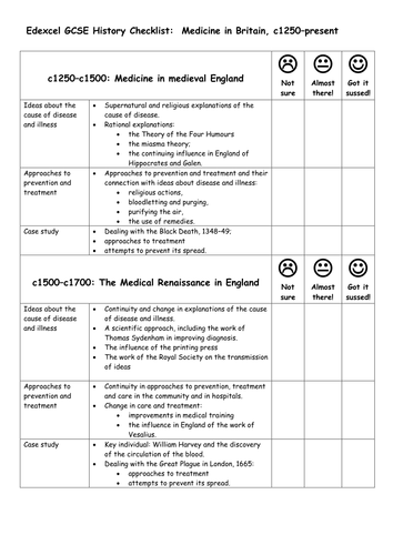 Anyone taken GCSE history? How did/do you find it?