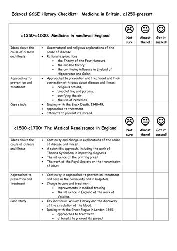 Edexcel GCSE History Checklist:  Medicine in Britain, c1250–present