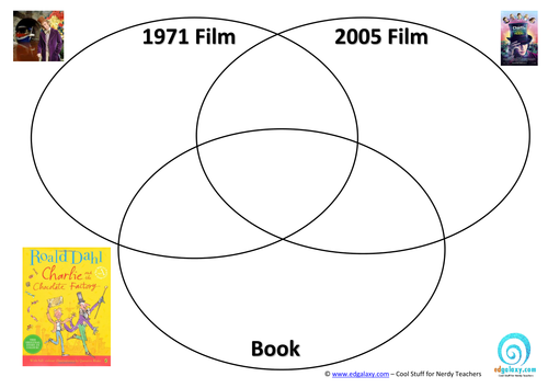 Charlie And The Chocolate Factory 3 Way Venn Diagram By