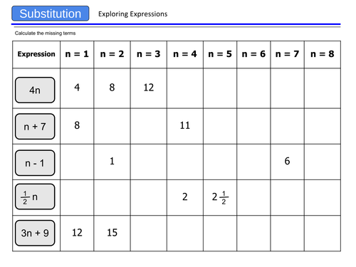 nth term - use the nth term expression to form a sequence.