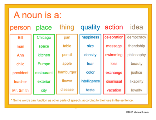 Poster: Language Arts--Nouns (upper elem/middle)