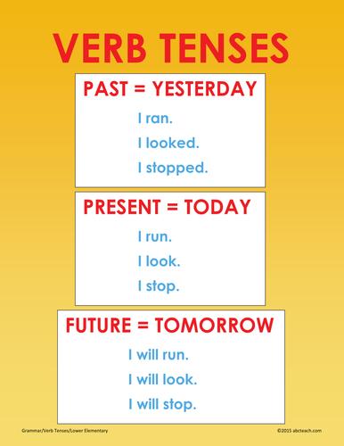 Poster: Grammar: Verb Tenses (elem)