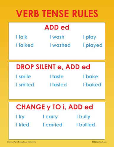 Poster: Grammar: Verb Tense Rules (elem)