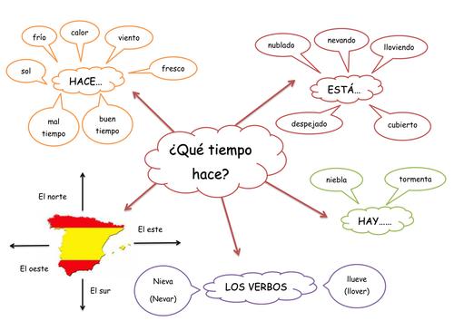 Qué Tiempo Hace - The Weather