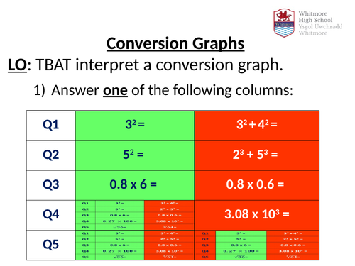 Conversion Graphs - Full Lesson - Currency