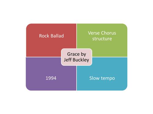 Grace by Jeff Buckley GCSE Edexcel Music