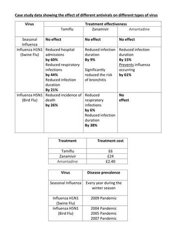 Antiviral, antifungal and analgeasics.