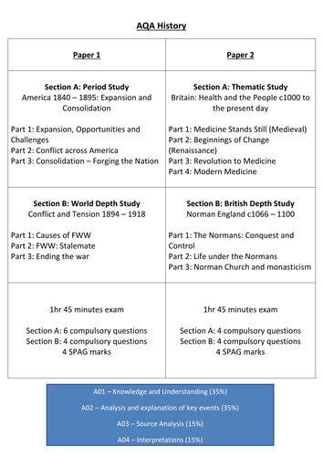AQA (9-1) GCSE History - Exam Questions for All Units