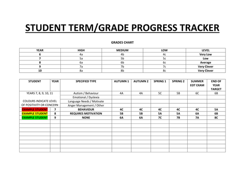 STUDENT PROGRESSION TRACKER - GRADES AND PERSONAL