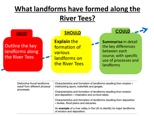 As geography river coursework