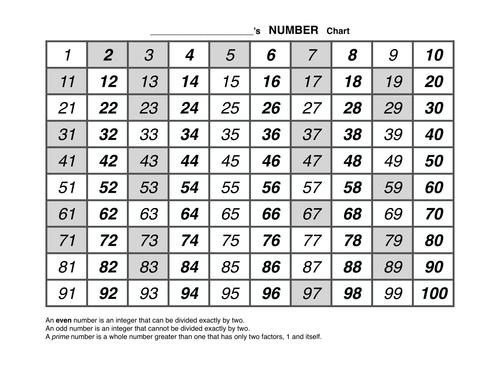 Helpful Number Chart