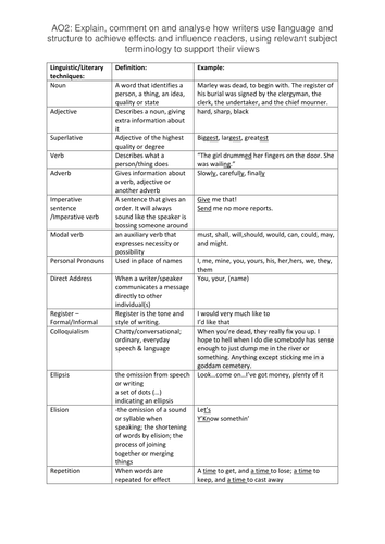 Table Of Literary Linguistic Devices With Examples By Aussieabi