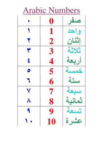 Arabic Numbers, Alphabet, Arab World