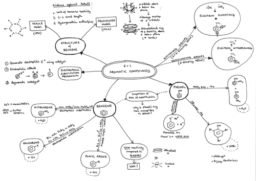 625 organic sythesis mind maps for a level chemistry ocr chemistry mind map for 611 aromatic compounds ocr a level chemistry a urtaz Gallery