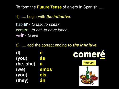 The Future Tense in Spanish