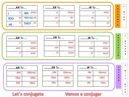 7 Tenses Spanish Verbs Chart Tool