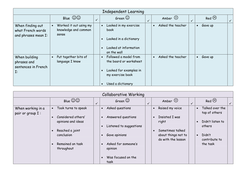 Student self-evaluation sheet - MFL learning behaviours: editable