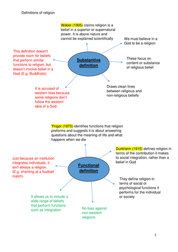 Definitions of religion Sociology