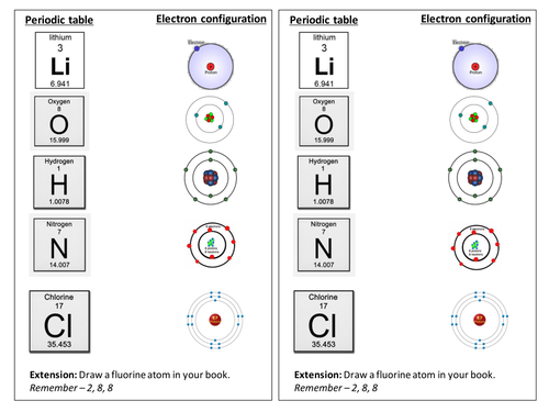 Elements and Electron configuration match up