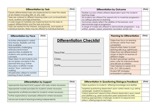 Learning Walk/ Teacher Development Checklists