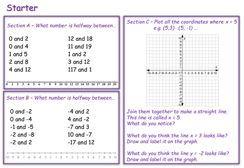 Finding The Midpoint Of A Line By Mizzhappy Teaching Resources Tes