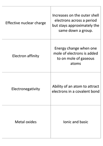 Revision Flashcards Trends in the Periodic table IB DP Chemistry Topic 3