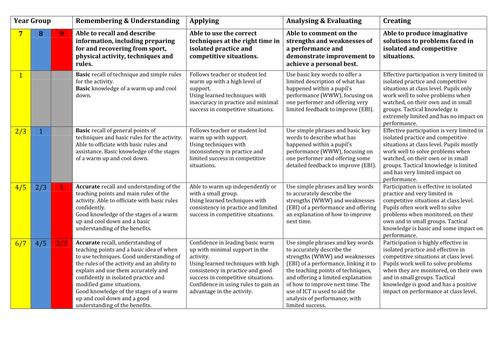 1-9 PE assessment criteria