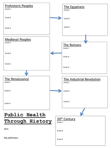Public Health Through History: Overview Lesson