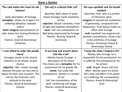 a christmas carol key quotes revision cards by ayshaatiq teaching resources tes