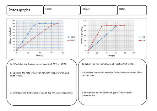 Interpreting Rate of reaction Graphs