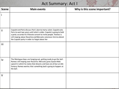 Romeo and Juliet Act Summaries