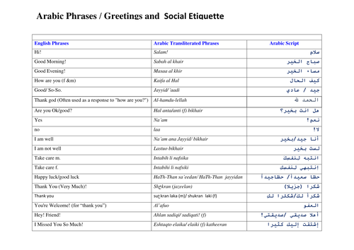 Arabic Phrases  Greetings and  Social Etiquette