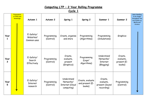 Computing LTP overview - 2 year rolling programme