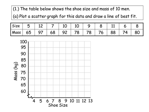 Scatter Diagrams Correlation and Line of Best Fit by – Scatter Plots Worksheet