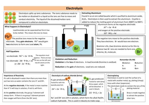 Electrolysis Revision Sheet (new AQA)