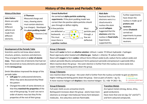 Aqa new chemistry combined science revision sheets by teachsci1 aqa new chemistry combined science revision sheets by teachsci1 teaching resources tes urtaz Choice Image
