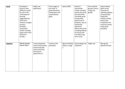 Edexcel Psychology (2015). 5 classic studies. Paper 3. Activity
