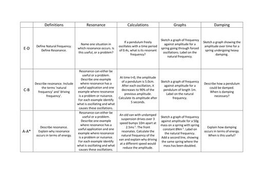 Resonance and damping worksheet
