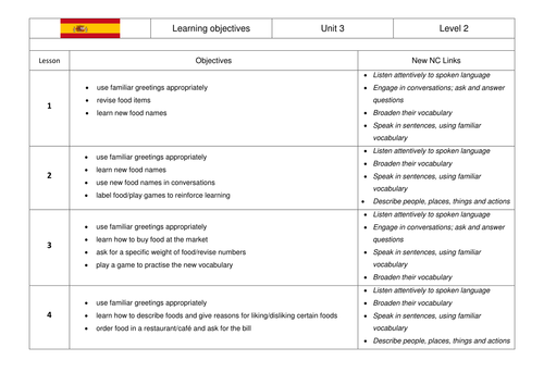 Spanish gcse revision interactive board game by corcuera spanish gcse revision interactive board game by corcuera teaching resources tes m4hsunfo