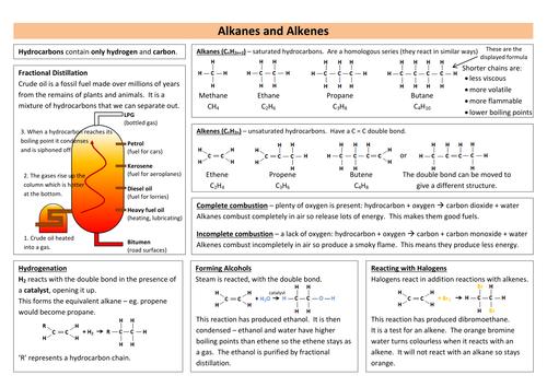 Alkanes & Alkenes Revision Sheet (new AQA)