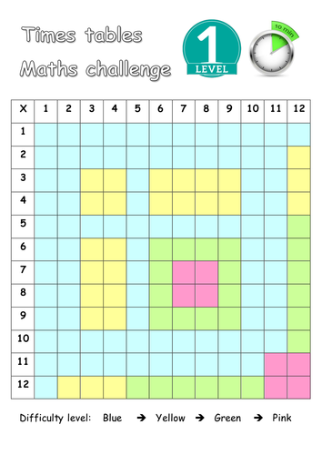 Times tables weekly challenge - Levels 1 to 5