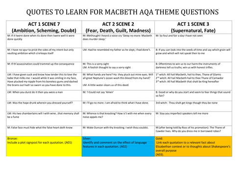 Comparison Essays Topics Macbeth Themes Quoexplanations Plus Essay Writing Checklist Macbeth  Differentiated Activity On Quothat Link To Themes For Essay On United States Of America also Satirical Essay Ideas Macbeth Supernatural Essay The Supernatural In Macbeth Gcse English  Good Argumentative Essays Examples
