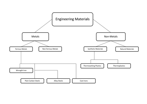 Material Grouping chart