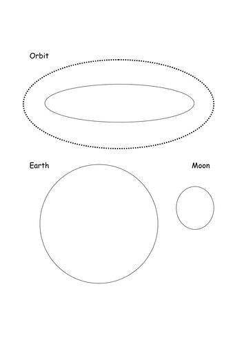 eath moon orbits