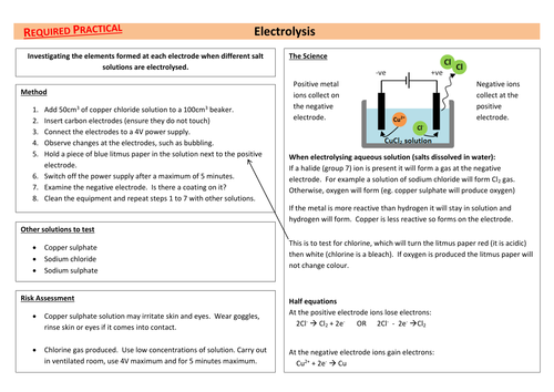 Electrolysis AQA Required Practical Chemistry